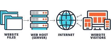 web host -seo